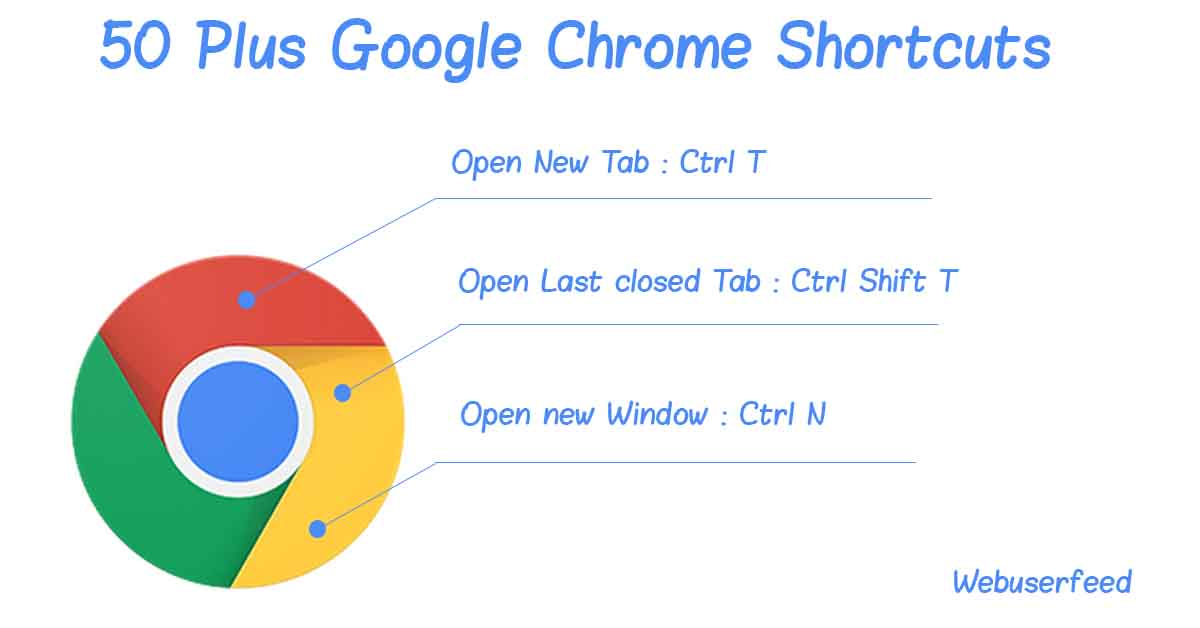 Google chrome keyboard shortcut list